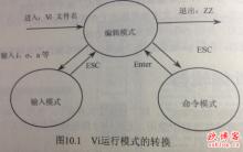 linux系统vi编辑器常用命令及使用方法。